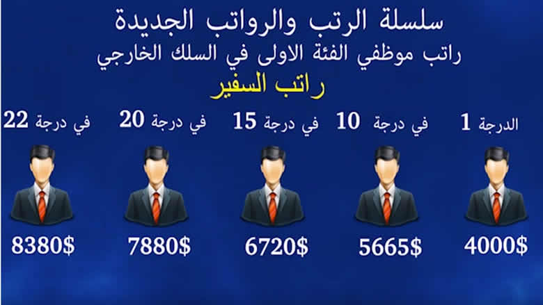 #فيديو_الأنباء: بالأرقام... مليارات السفارات... ألا تحمتل تخفيضاً؟