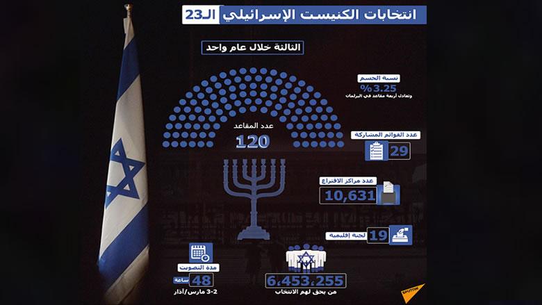 فوز القائمة العربية بصيص أمل في زمن العنصرية الصهيونية