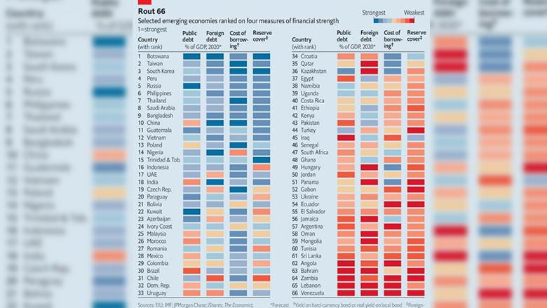 """""""الإيكونوميست"""" تنشر تصنيفًا اقتصاديًا لـ66 دولة.. لبنان من الأضعف!"""