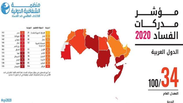 مؤشر مدركات الفساد لعام 2020.. لبنان في المراتب الأسوأ عالمياً